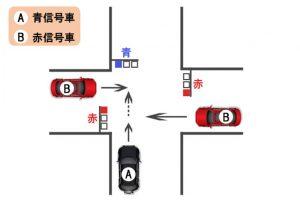 【過失割合】交差点における直進車同士の出合い頭事故〜青信号と赤信号