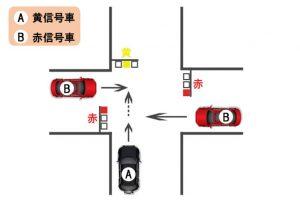 【過失割合】交差点における直進車同士の出合い頭事故〜黄信号と赤信号