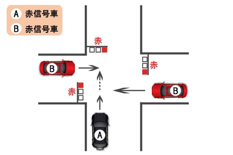 【過失割合】交差点における直進車同士の出合い頭事故〜赤信号同士の事故