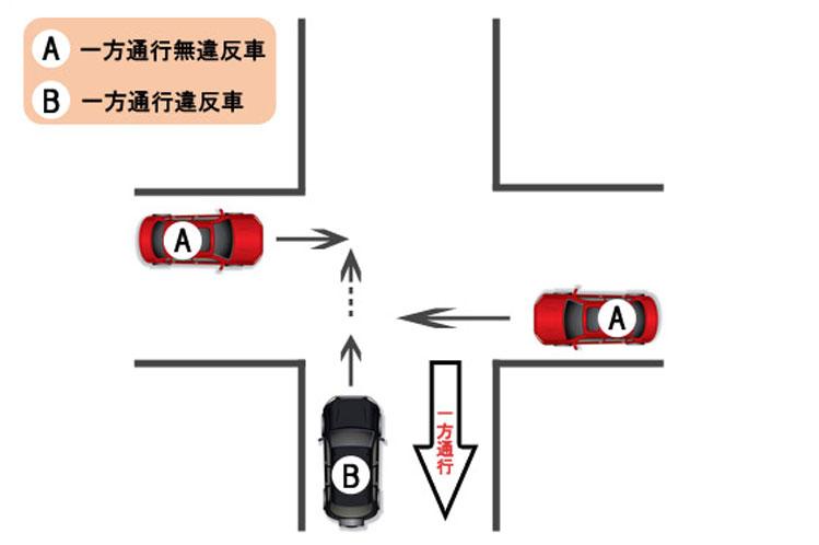 【過失割合】信号機により交通整理の行われていない交差点における事故〜一方通行無違反車と一方通行違反車