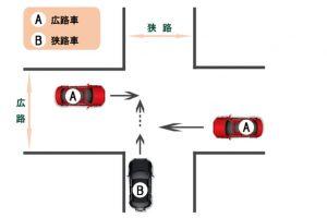 【過失割合】信号機により交通整理の行われていない交差点における事故〜一方が明らかに広い道路