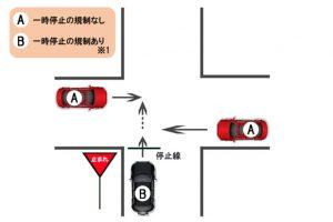 【過失割合】一方に一時停止の規制がある場合(信号がない交差点)