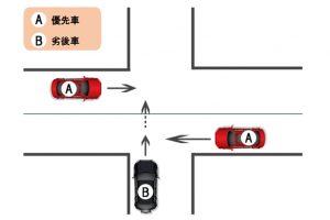 【過失割合】一方が優先道路である場合(信号機がない交差点)