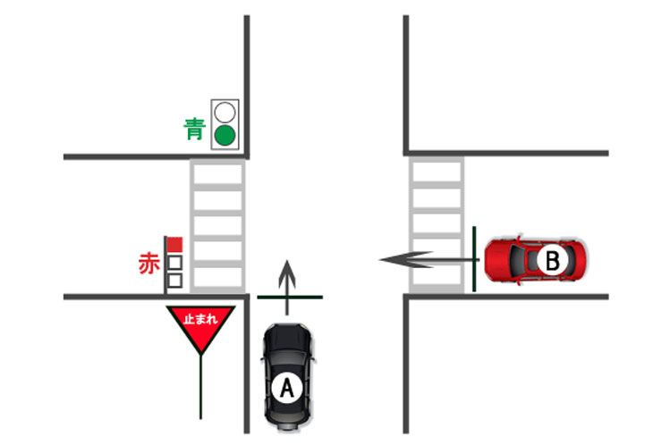 【過失割合】押しボタン式歩行者信号青色表示と交差道路車両信号赤色表示の交差点