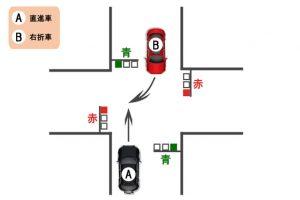 交差点における右折車と直進車の事故(直進車・右折車ともに青信号)