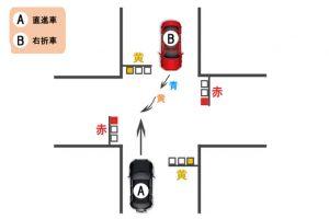 【過失割合】直進車が黄信号で進入、右折車が青信号で進入した後、黄色信号で右折