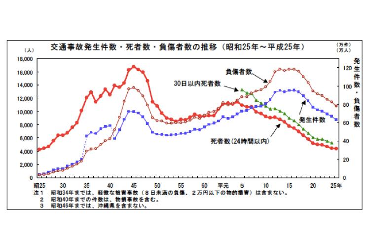 平成25年の交通事故死者数は4,373人〜13年連続で減少