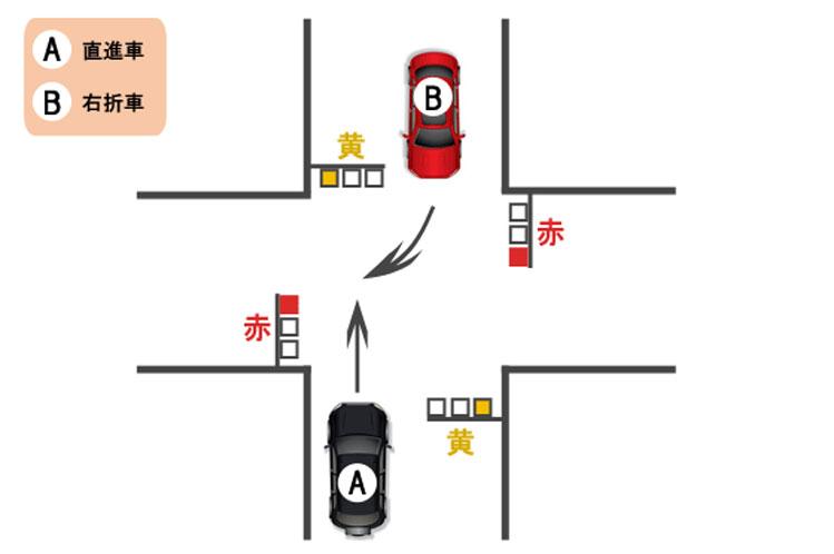 【過失割合】直進車・右折車ともに黄信号で進入した場合