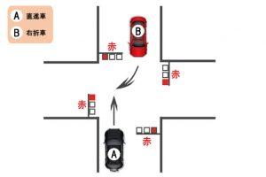 【過失割合】直進車・右折車ともに赤信号で進入した場合
